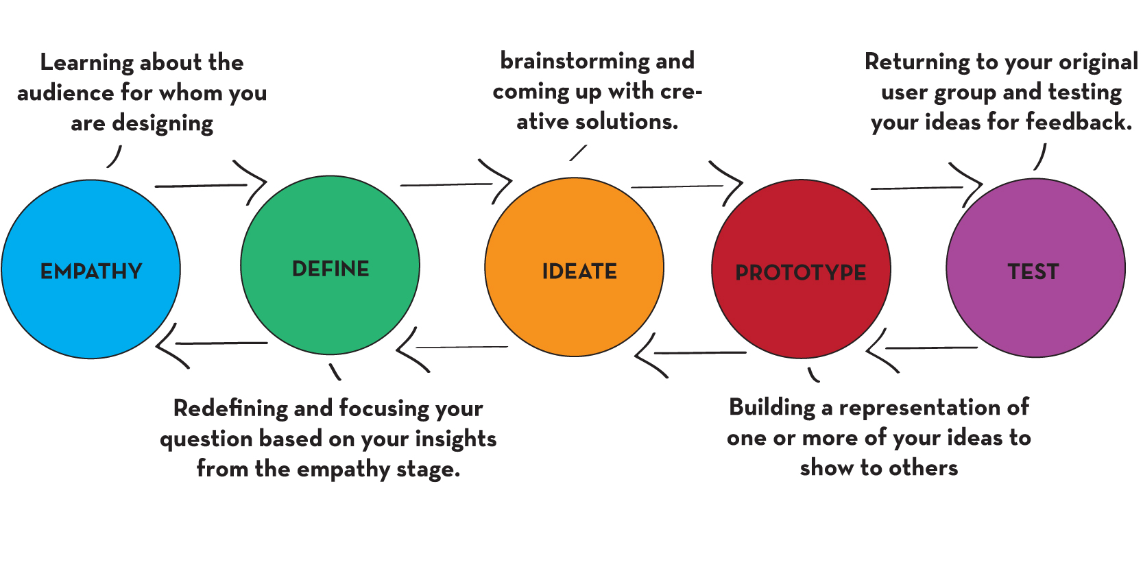 Design-Thinking-Ideo