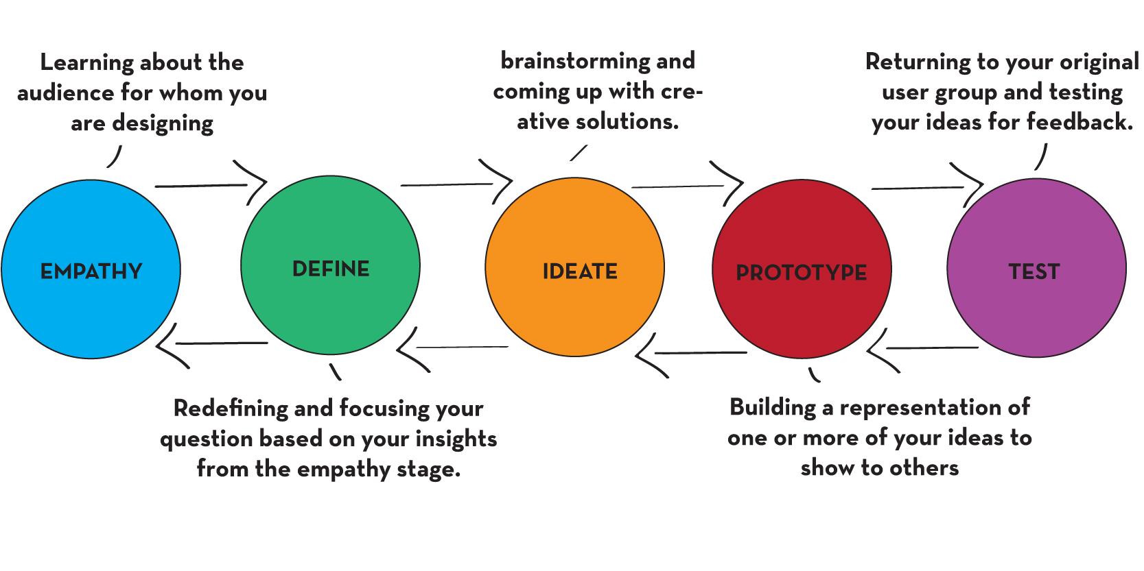 Design-Thinking-Ideo