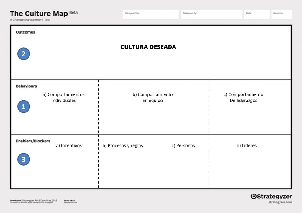 cómo crear un mapa de cultura organizacional